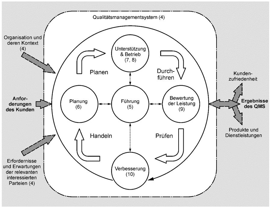 Modell des prozessorientierten Qualitätsmanagementsystems nach DIN EN ISO 9001:2015